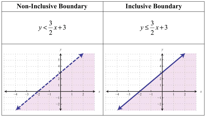 Worksheet Graphing Linear Inequalities In Two Variables Worksheet