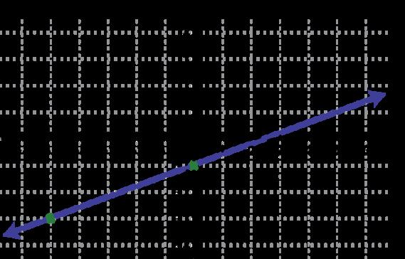 Graph linear inequalities worksheet