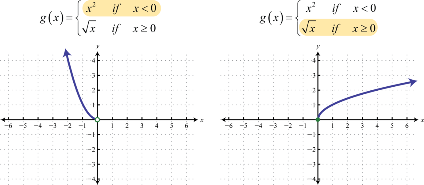 Intermediate algebra 10 flatworld notice the open dot used at the origin for the squaring function and the closed dot used for the square root function this was determined by the inequality robcynllc Image collections