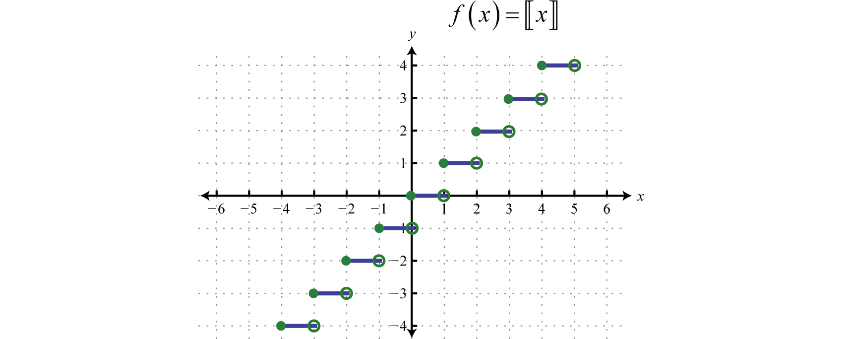 Intermediate Algebra 10 – Greatest Integer Function Worksheet