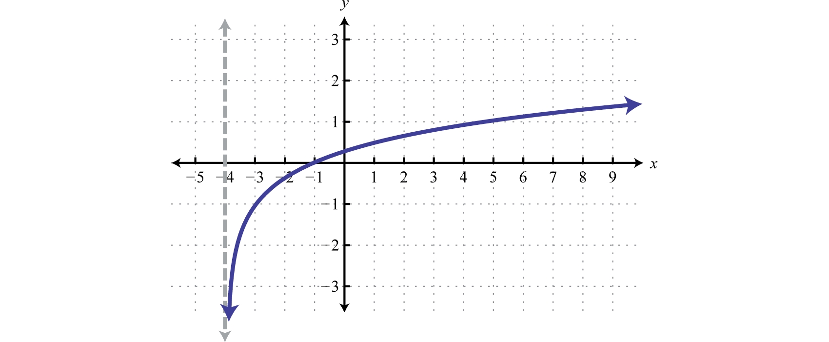 domain and range of a graph