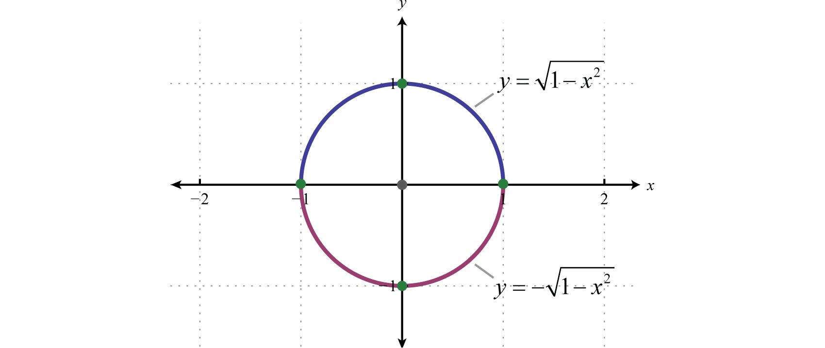 Intermediate algebra 10 flatworld try this graph and label the intercepts falaconquin