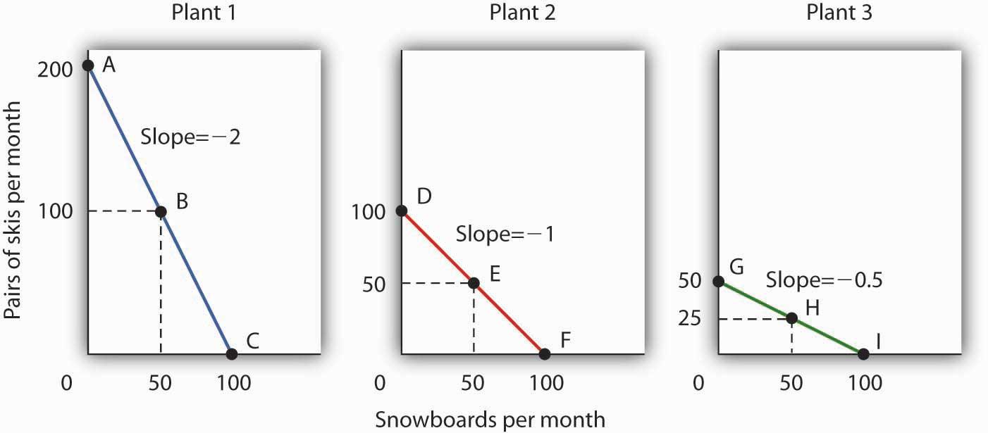 Principles of Microeconomics v1.0 | FlatWorld