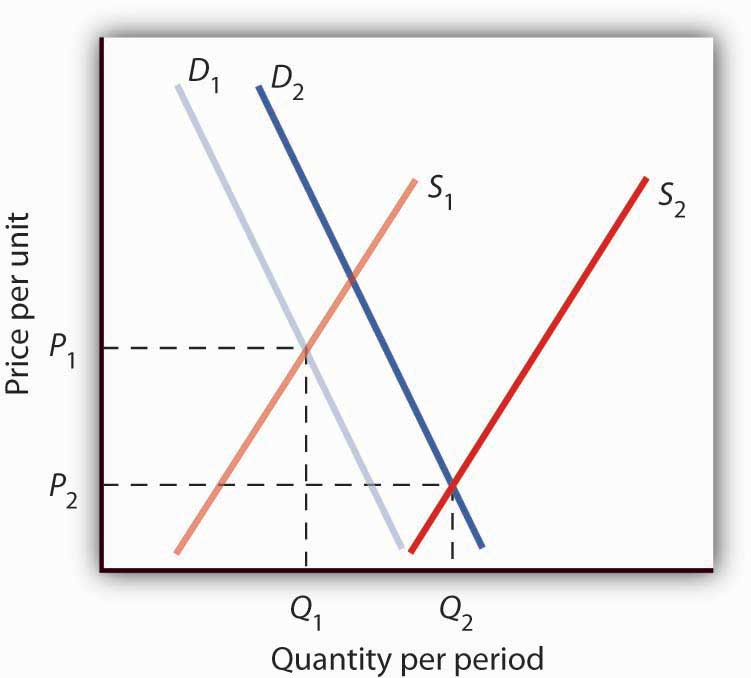 supply and demand and following profit Firms and decision makers seek to maximize profits and benefits to calculate profit maximization price and quantity, the supply function and demand function is needed.