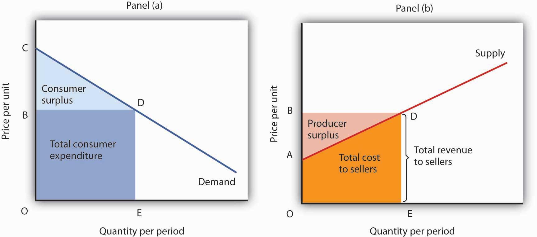 Principles Of Microeconomics V1 0 Flatworld