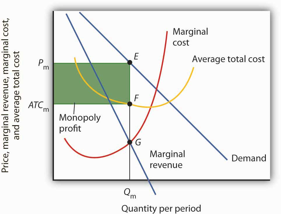 how does industrial regulation affect monopolies How might a change of administrations affect a major monopoly case in progress  problems does industrial regulation entail  natural monopolies regulation may .