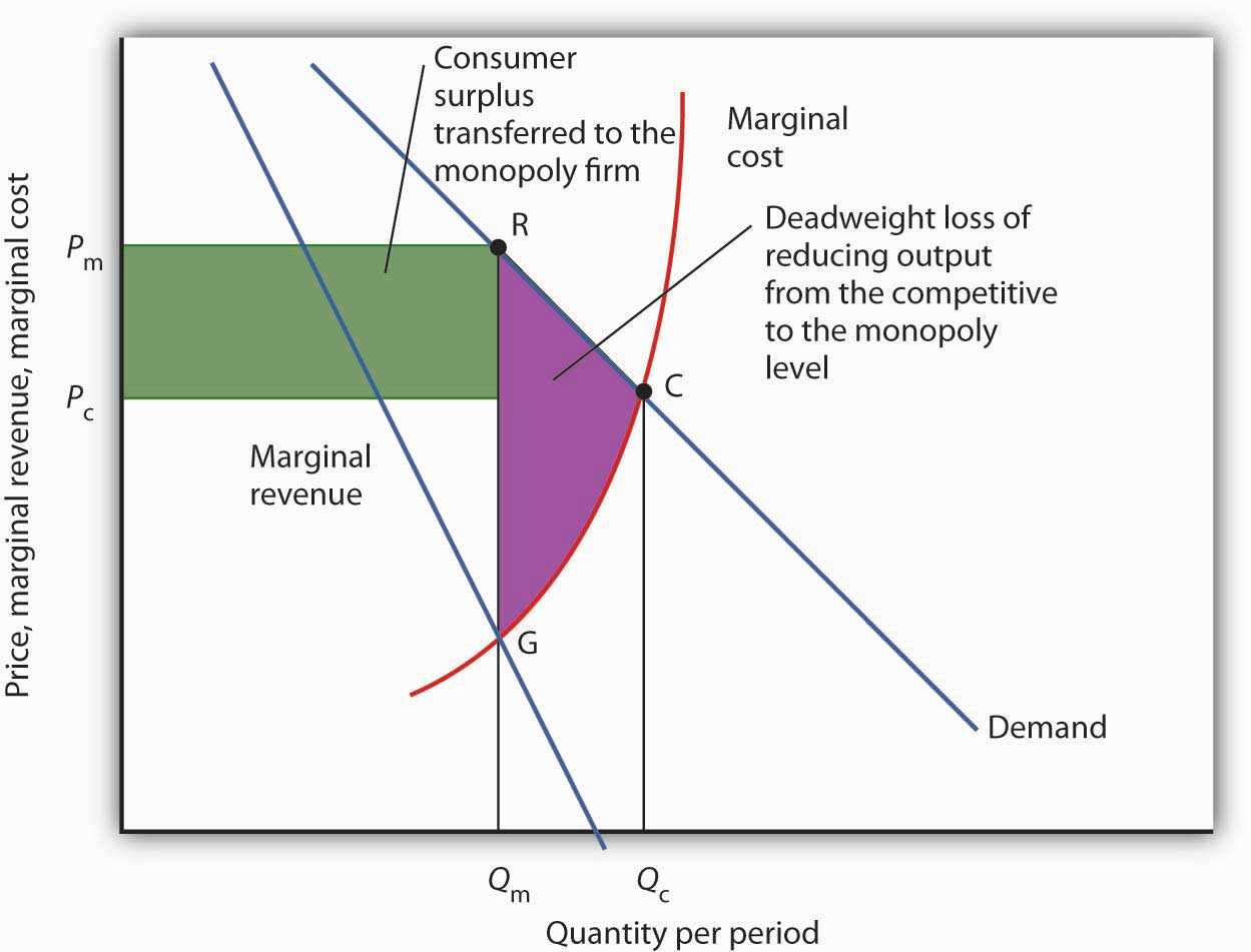 compare and contrast demand and supply in economics The only difference is the form of the information a demand schedule lists the  price and quantity information in a table a demand curve shows the same.