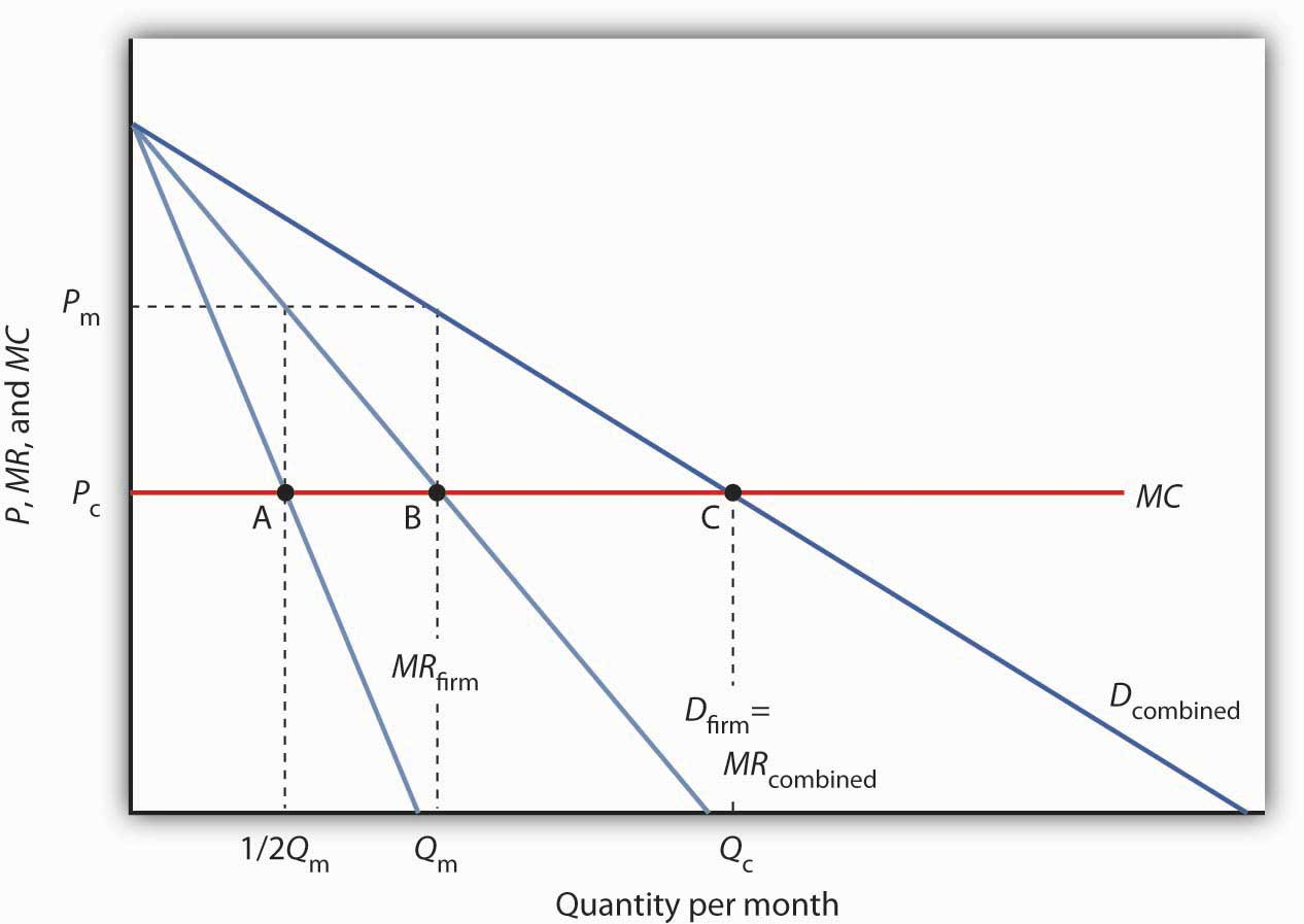 supply and demand and marginal revenue 2017-02-23 ‒ marginal revenue is equal to price under  a firm's short-run supply curve in a perfectly competitive market the supply curve  supply and market demand market supply is the horizontal sum of all individual.