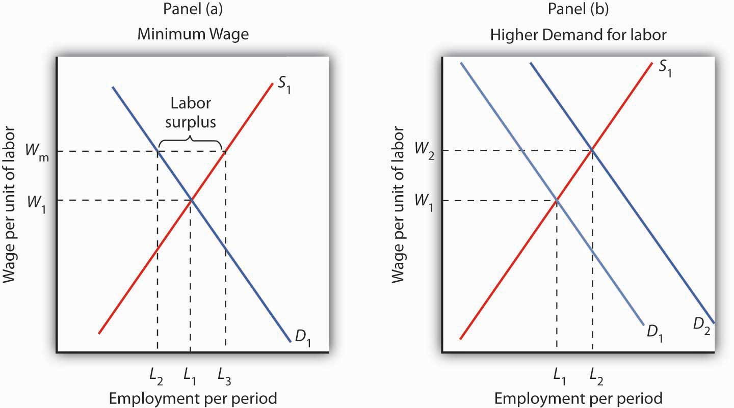 an analysis of low wage workers For low-income earners in ontario, what's better for the bottom line — lower income taxes, or a higher minimum wage progressive conservative leader doug ford.