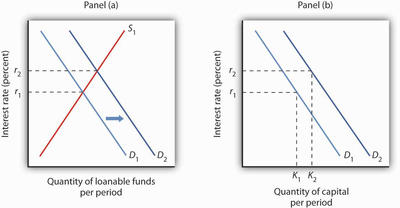 Principles of Microeconomics v1.0 | FlatWorld Loanable Funds Graph