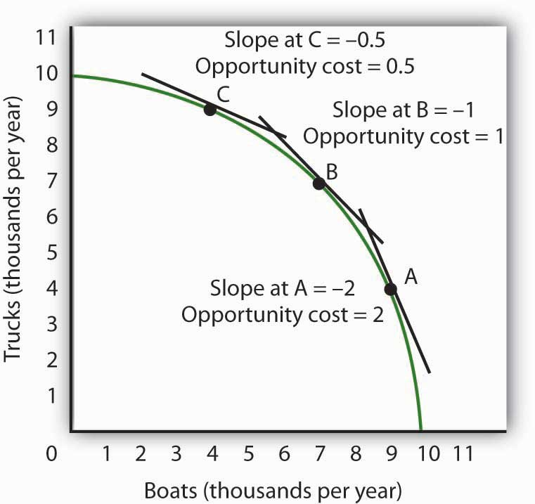 Principles Of Microeconomics V10 Flatworld
