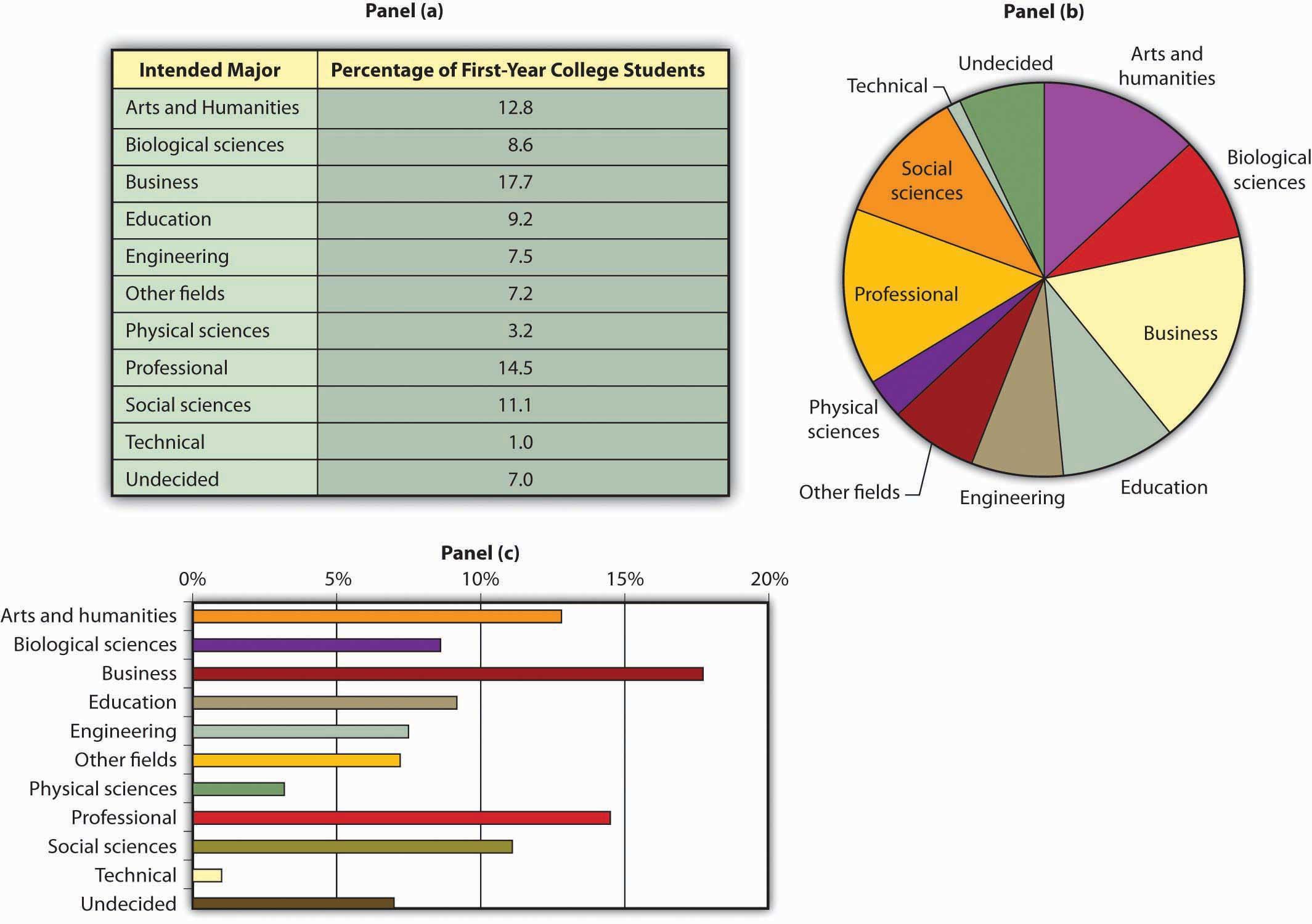 Principles of microeconomics 10 flatworld descriptive charts nvjuhfo Gallery