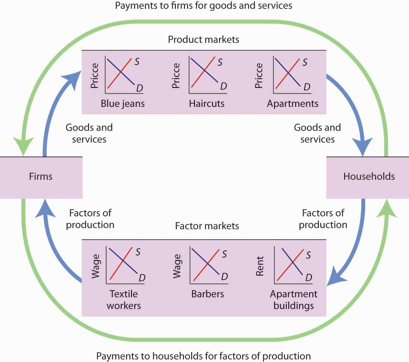Principles of economics 10 flatworld this simplified circular flow model shows flows of spending between households and firms through product and factor markets the inner arrows show goods and ccuart Image collections