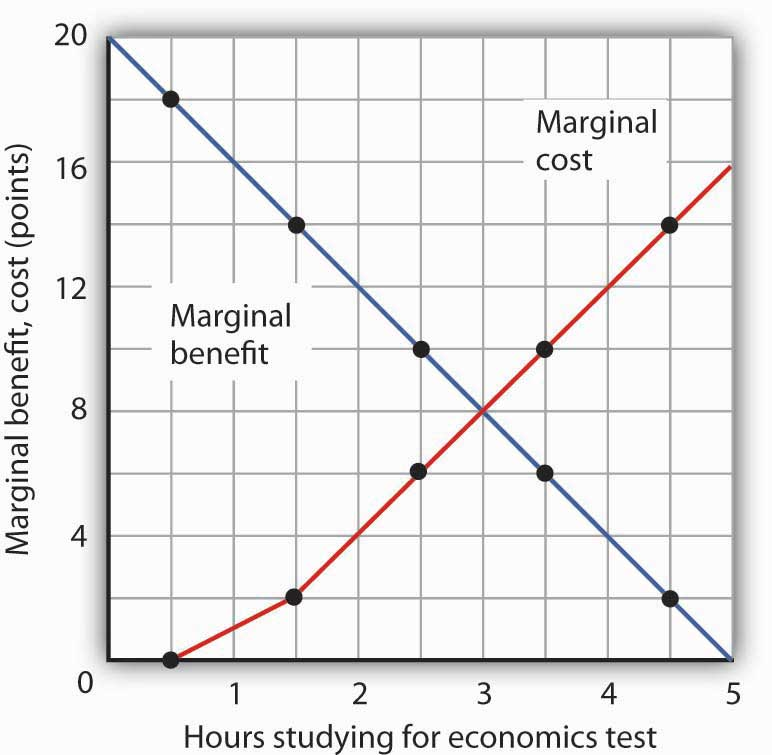 economics and figure Introductory economics tutorial on marginal cost and the optimal output rate  marginal cost and the output rate under competition  others can figure that.