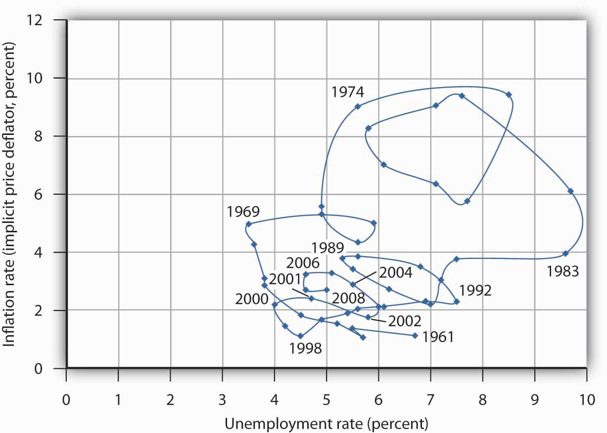 inflation and unemployment