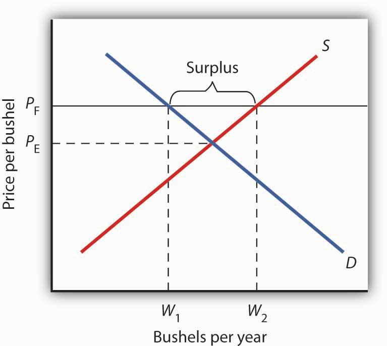 Principles Of Macroeconomics V1 0 Flatworld