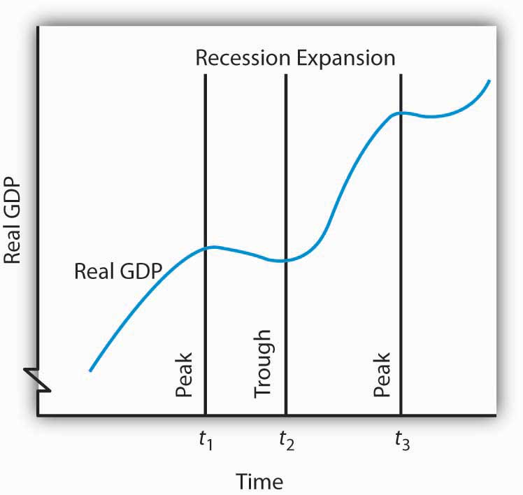 Business Cycle Definition  Entrepreneur Small Business