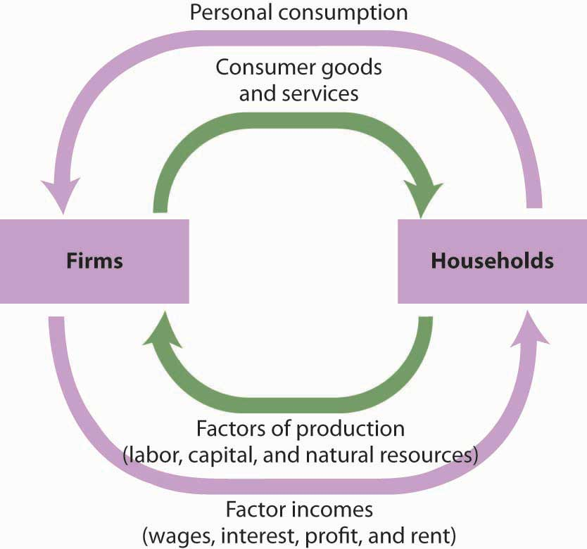 Principles of macroeconomics 10 flatworld personal consumption ccuart Image collections
