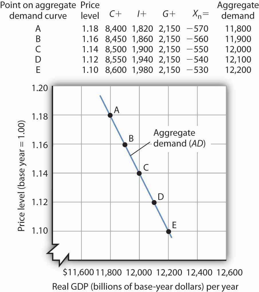 Demand Oriented Pricing: Principles Of Macroeconomics V1.0