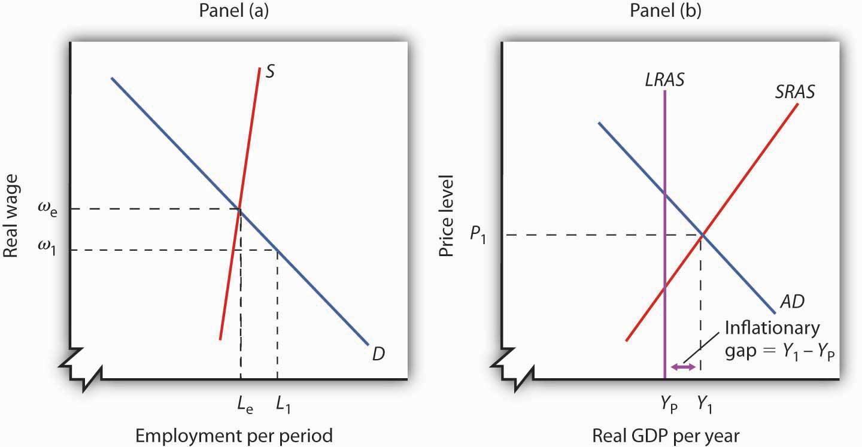 Explain Gap In Employment  Gap In Employment