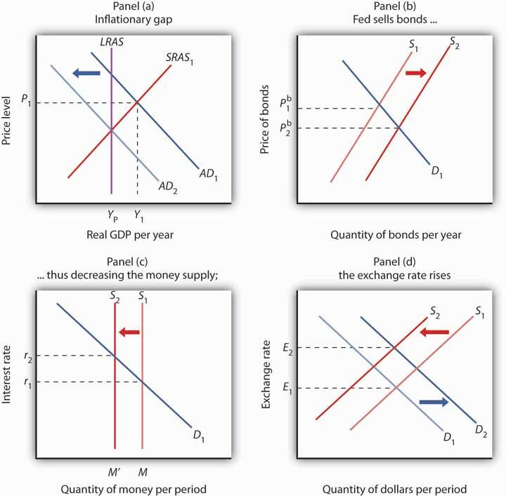 Principles Of Macroeconomics V10 Flatworld