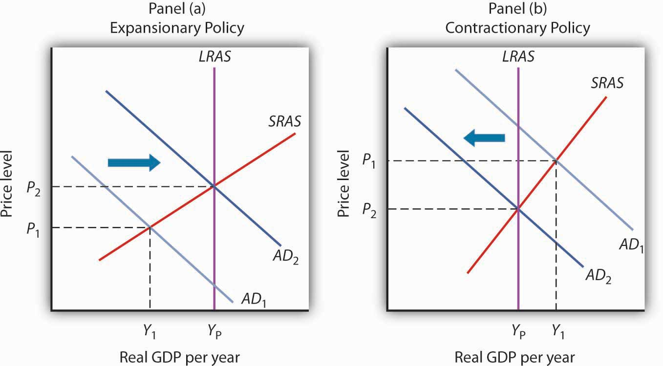 expansionary policy macroeconomics 203 Expansionary policy 1254 words | 6 pages expansionary fiscal and monetary policies macroeconomics: eco 203 professor charles aki september 1, 2013 the us economy has seen some detrimental changes over the past decade.