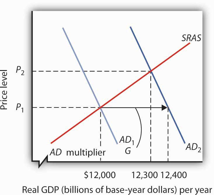 inflation and equilibrium gdp level The distance between an output level like e0 that is below potential gdp and the  level of potential gdp is called a recessionary gap because the equilibrium.