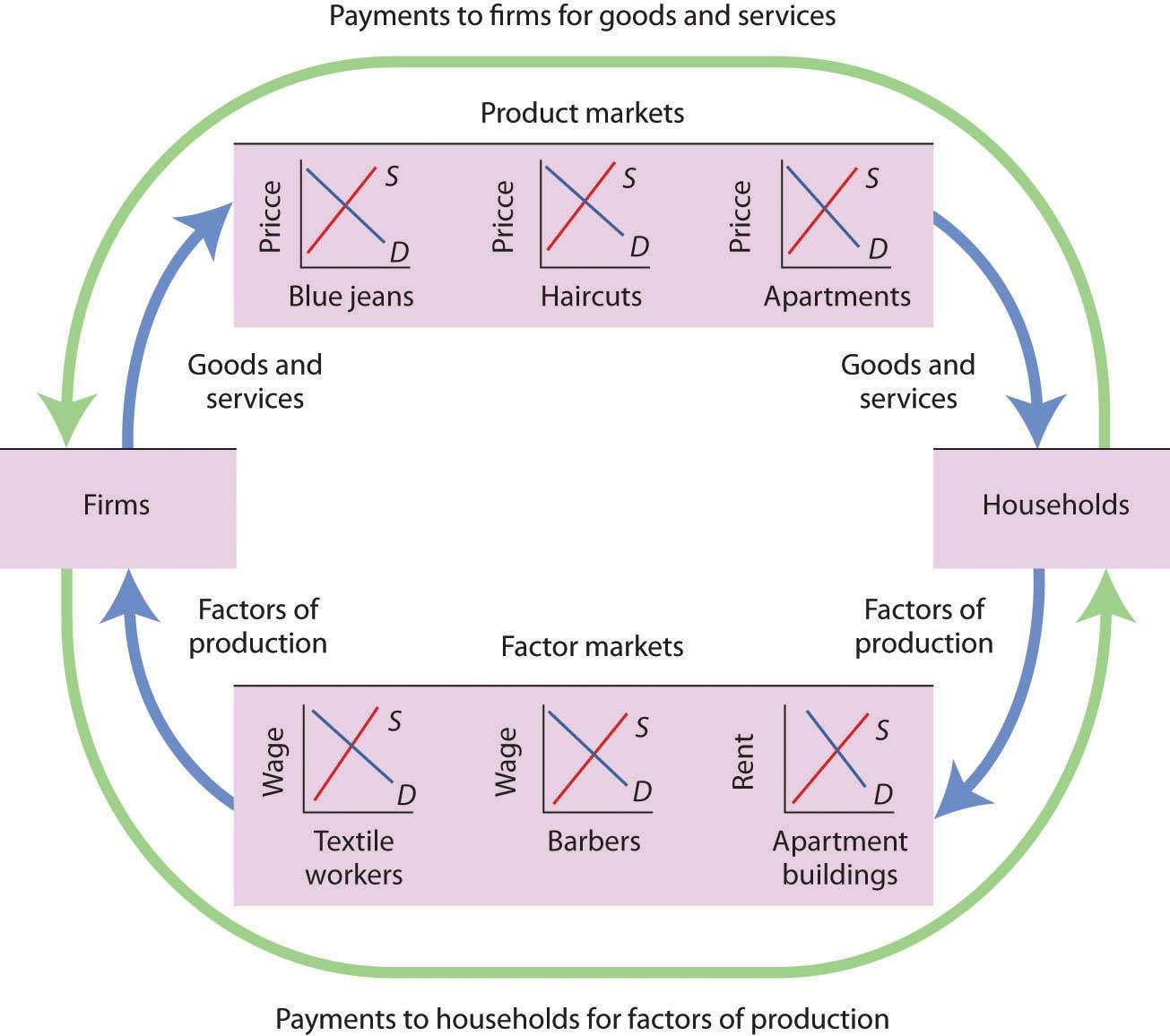 Principles of economics 20 flatworld this simplified circular flow model shows flows of spending between households and firms through product and factor markets the inner arrows show goods and ccuart Image collections
