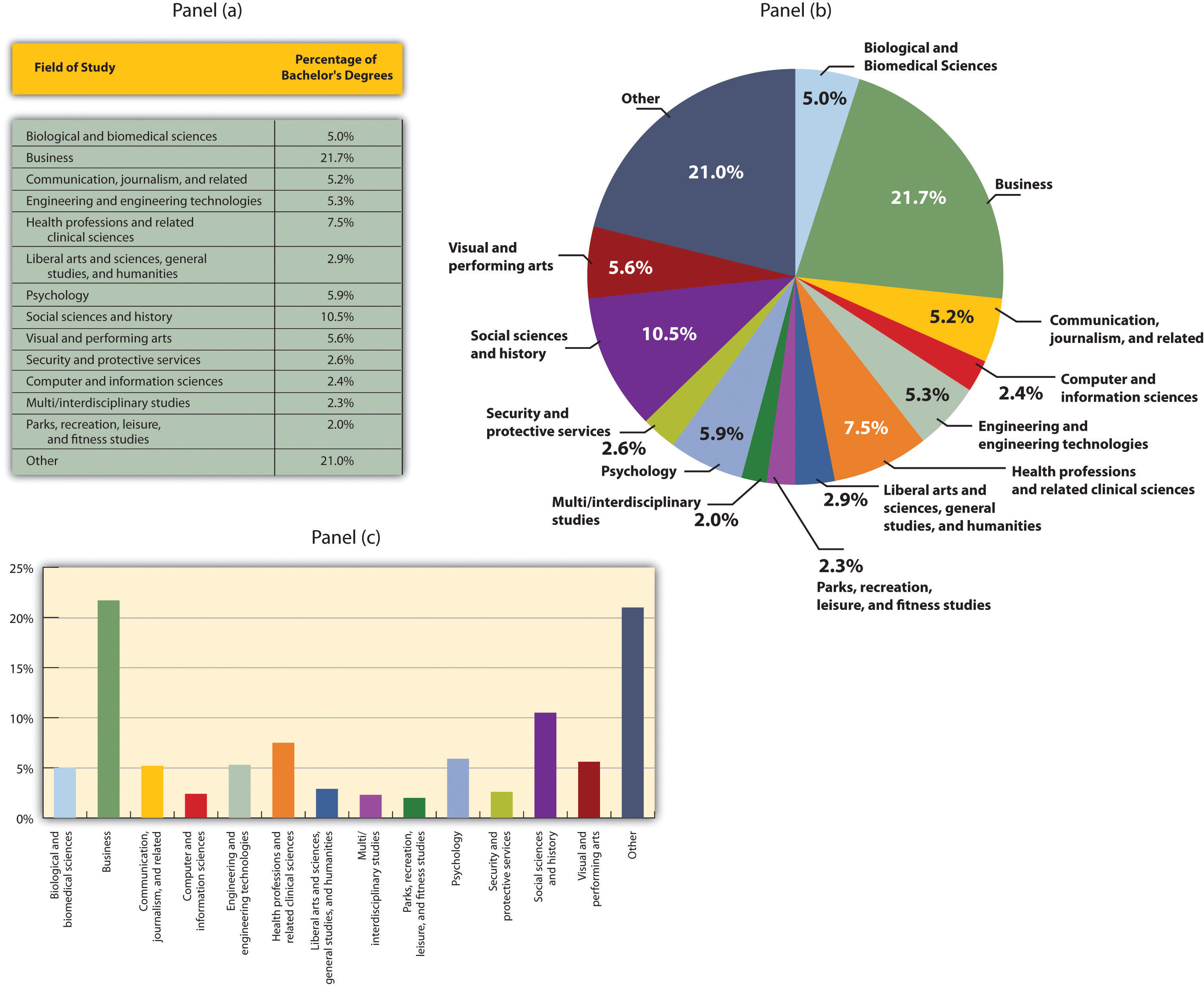 Principles of microeconomics 203 flatworld descriptive charts nvjuhfo Gallery