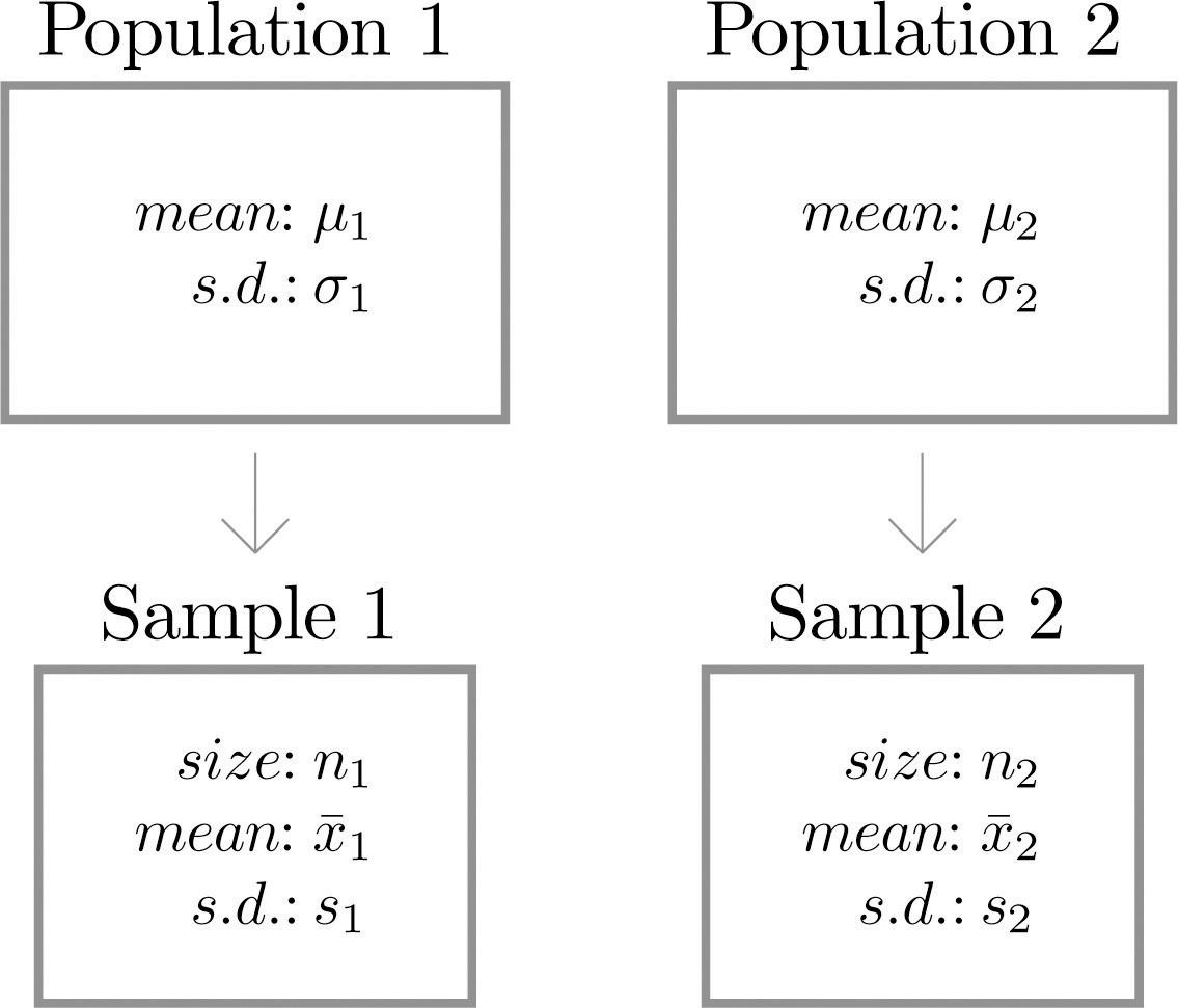 Introductory statistics 10 flatworld introductory statistics v 10 biocorpaavc