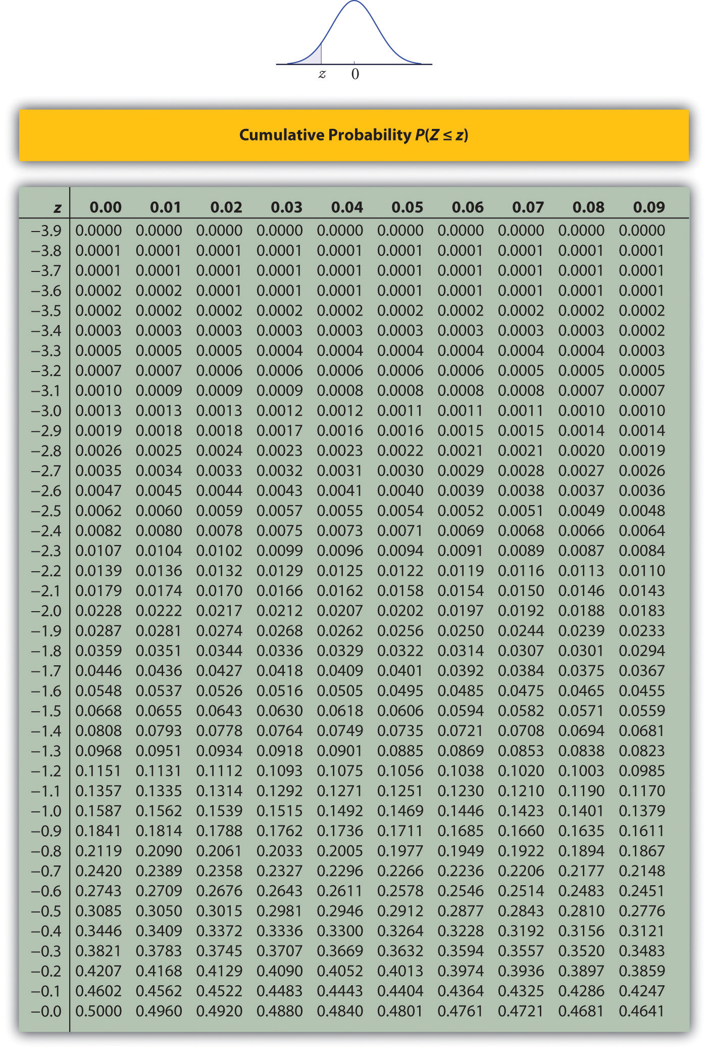 Score Table Area Table For Standard Normal Curve Z Scores
