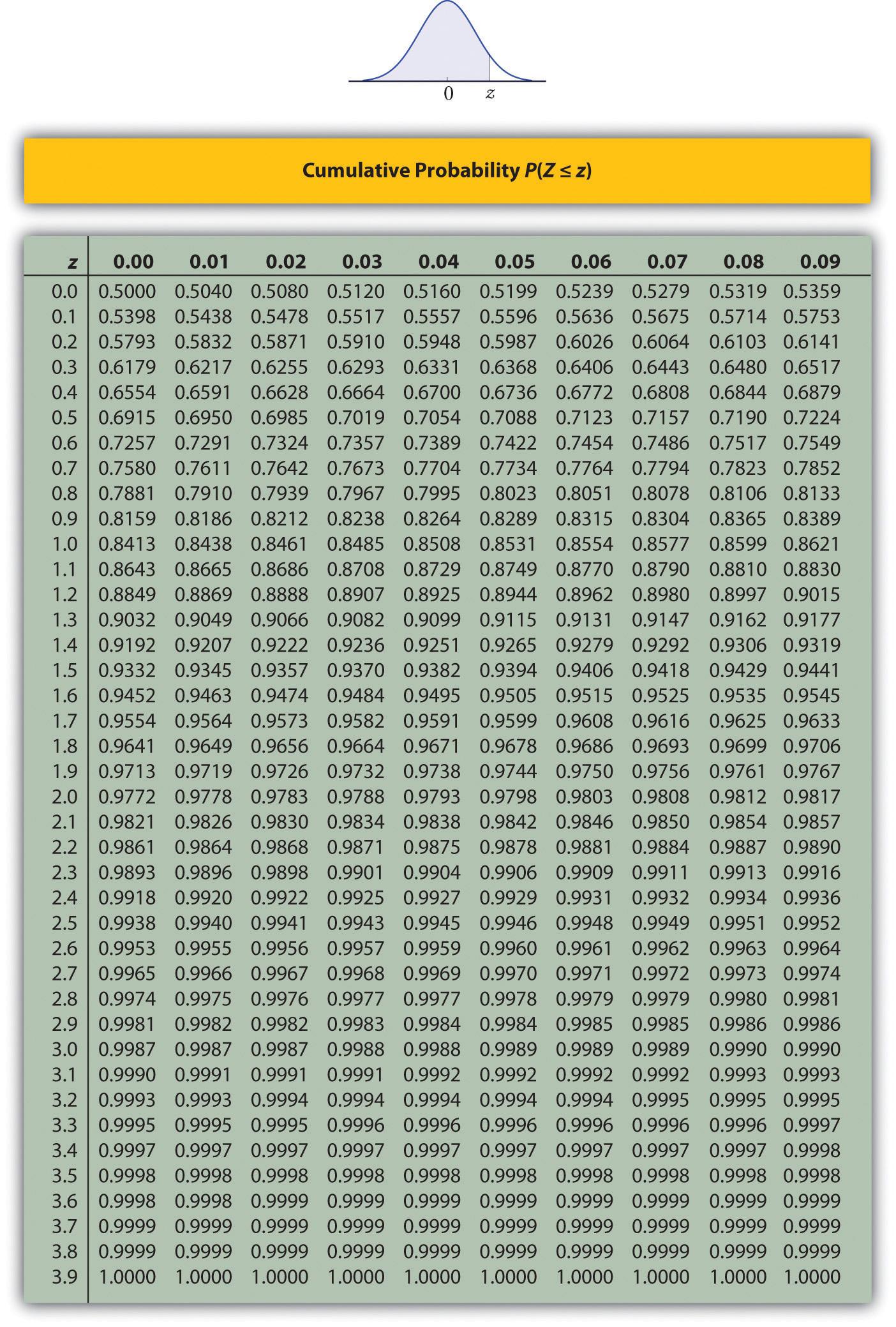 P Value Table Z Score