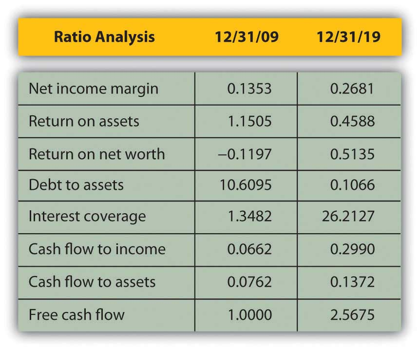 an analysis of the net income
