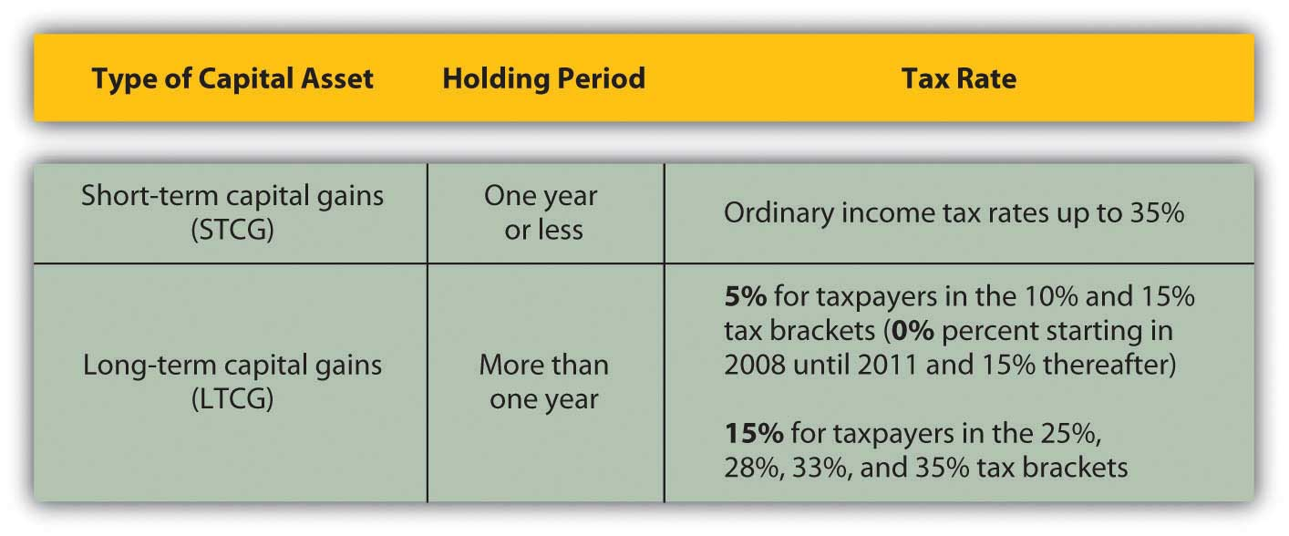 How does a capital gains tax work?