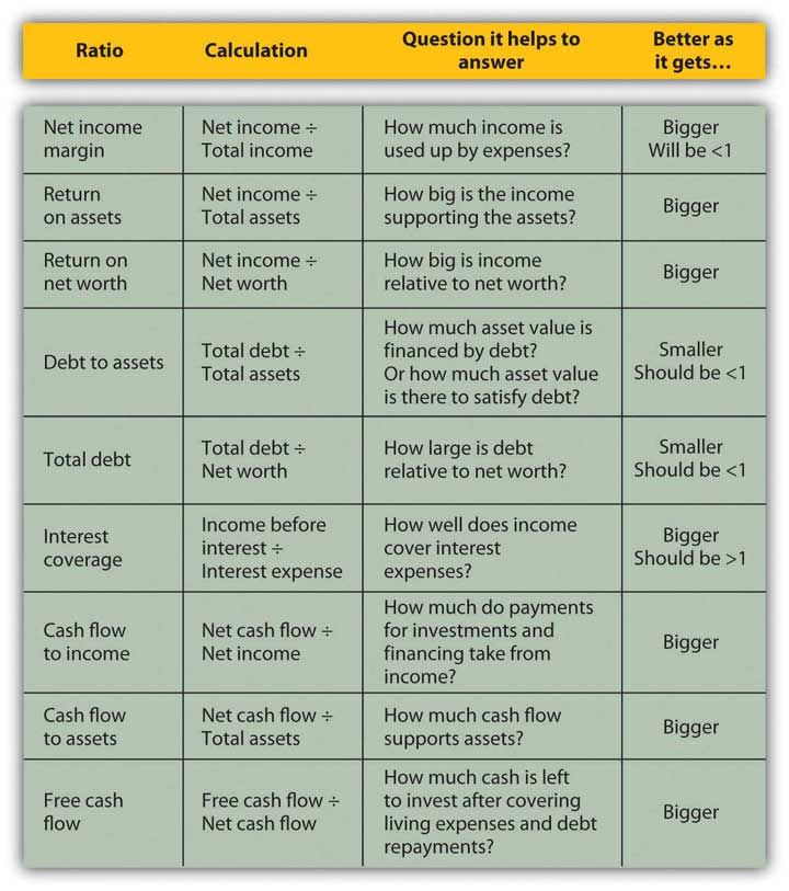 Personal Finance v1.0 | FlatWorld