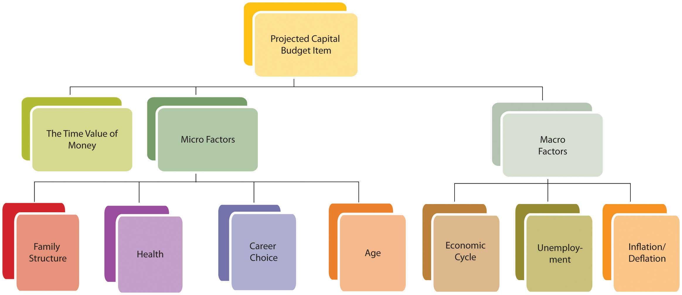 sample capital budget decision The decision to open new stores is an example of a capital budgeting decision  because management must analyze the cash flows associated with the new.