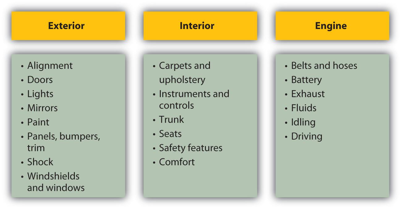Personal finance v1 0 flatworld - Vehicle exterior inspection checklist ...
