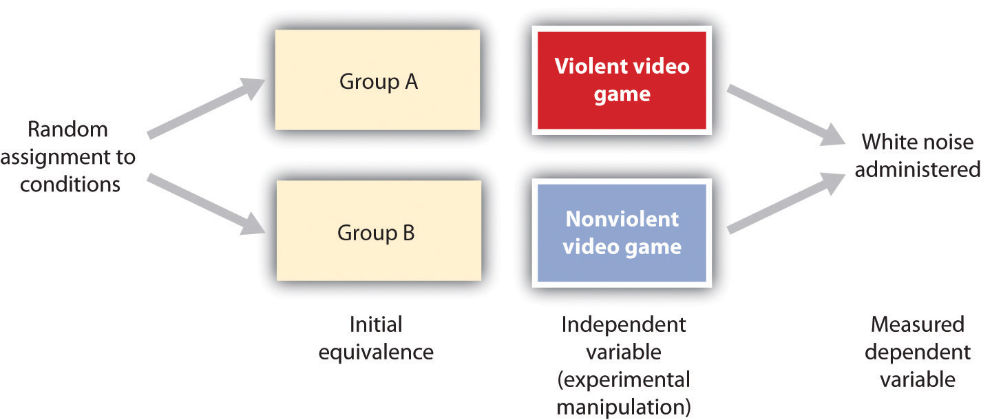 essay violent video games cause behavior problems