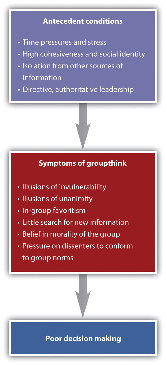 causes of groupthink