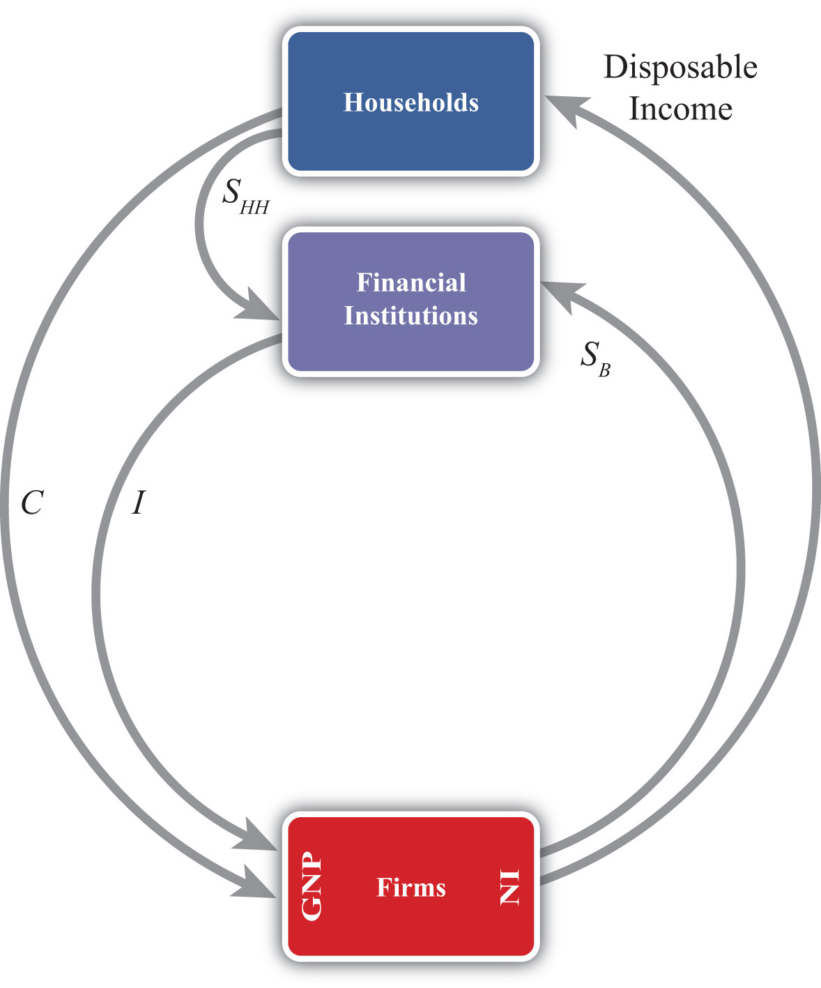 International finance theory and policy v10 flatworld circular flow version 2 ccuart Choice Image