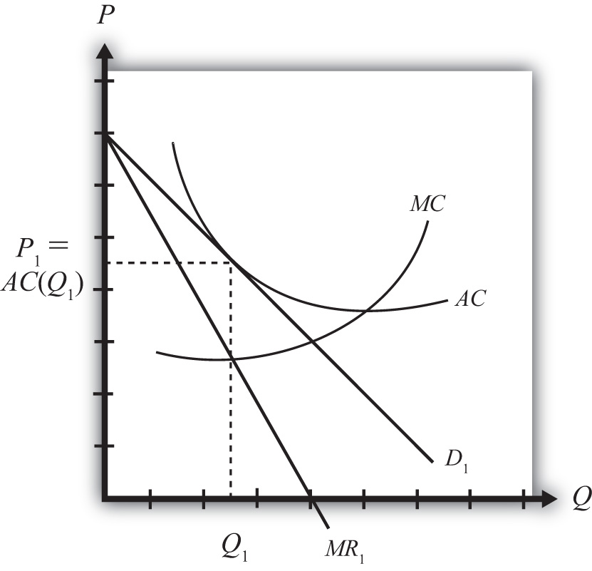 International trade theory and policy 10 flatworld figure 64 firm equilibrium in monopolistic competition ccuart Image collections