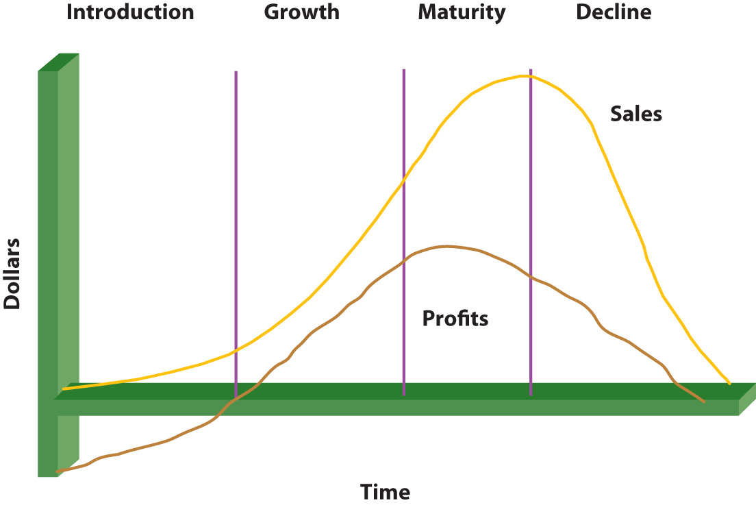 principles of marketing flatworld figure 7 9 the product life cycle ss
