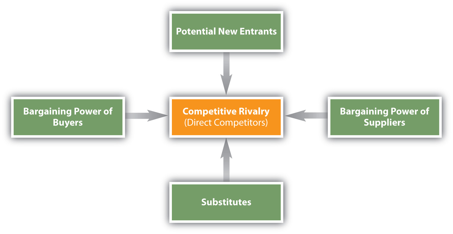 an introduction to the porters five forces and their analysis How to do industry analysis, examples, steps, porter model  include its competitors and their operations  be about using porter's five forces model and a .