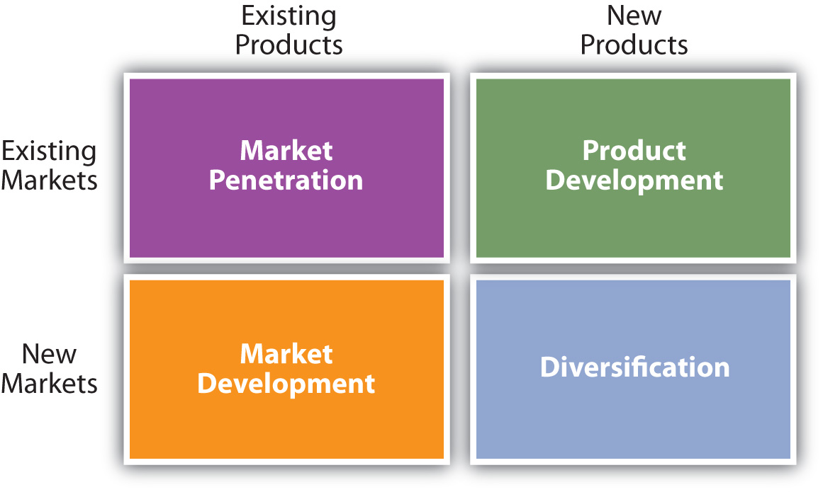 the marketing mix matrix essay
