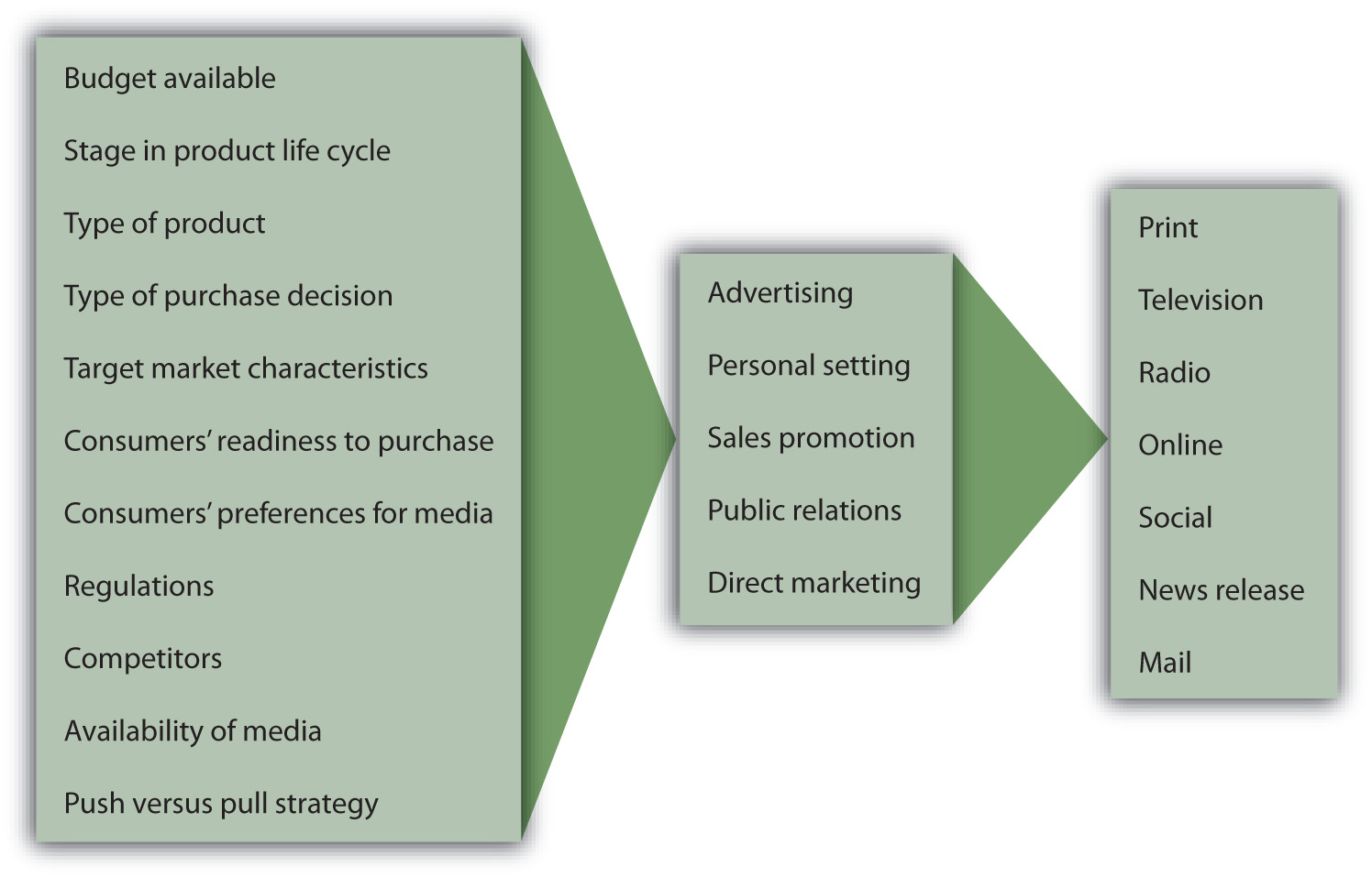 factors influence the promotional mix Characteristics of the product itself can influence the promotional mix a product can be classified as: business product: are often custom-made and not well suited as mass promotion rely more on personal selling than on advertising this model proposes that consumers respond to marketing messages.