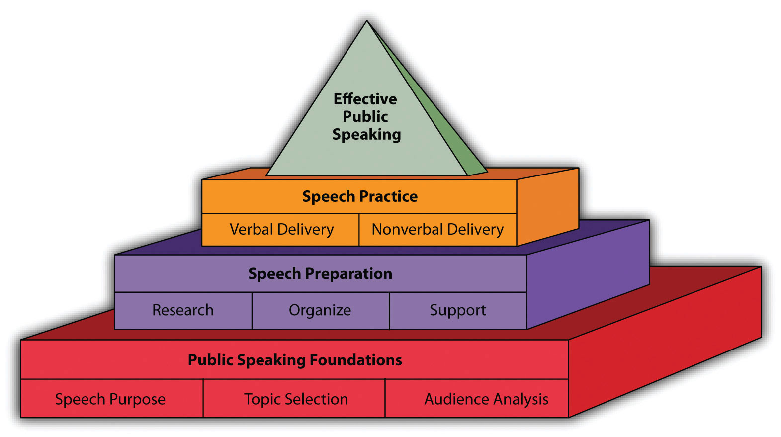 importance of public speaking This section the importance of public speaking: an essential skill of a leader talks about the role of public speaking for a leader and introduces several principles, tips and techniques for you to become a more effective public speaker as a leader, the importance of public speaking cannot be overemphasized.