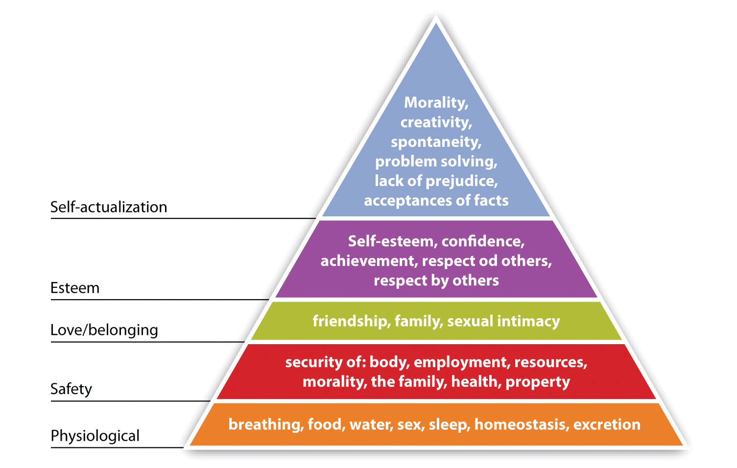 mayo and maslow The two motivational theories that can be seen in this video are mayo's theory of human relations and maslow and herzberg's theory of human needs (latham, 2007) mayo's theory of human relations is directed towards an employee's social needs.